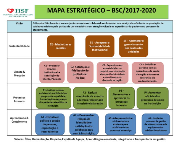 Organograma - Mapa estratégico - BSC/2017 - 2020